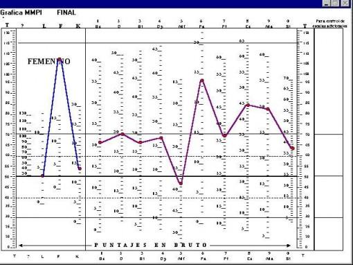 Evaluarea stiintifica a personalitatii – MMPI II